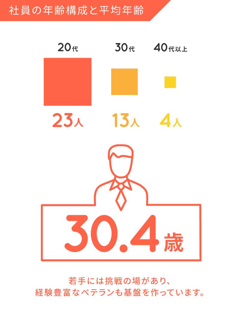 社員の年齢構成と平均年齢