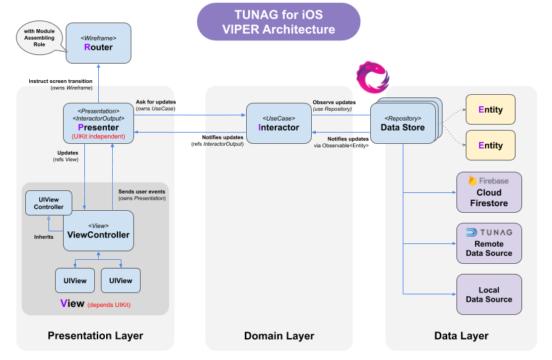 TUNAG iOSアプリのチャット機能をVIPERアーキテクチャで開発した話